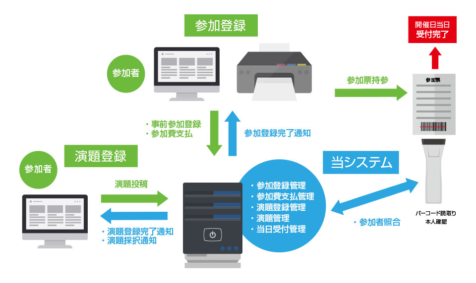 事前業務自動化システムの概要